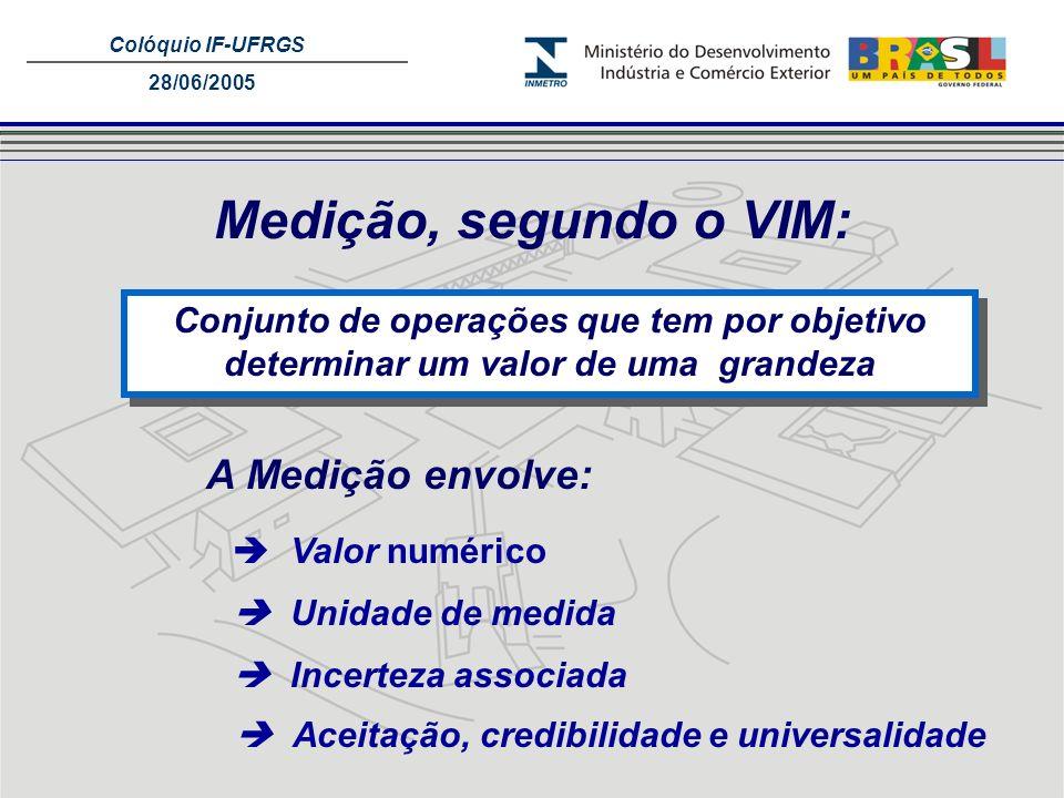 Colóquio IF-UFRGS 28/06/2005 Medição, segundo o VIM: Conjunto de operações que tem por objetivo determinar um valor de uma grandeza Valor numérico Uni