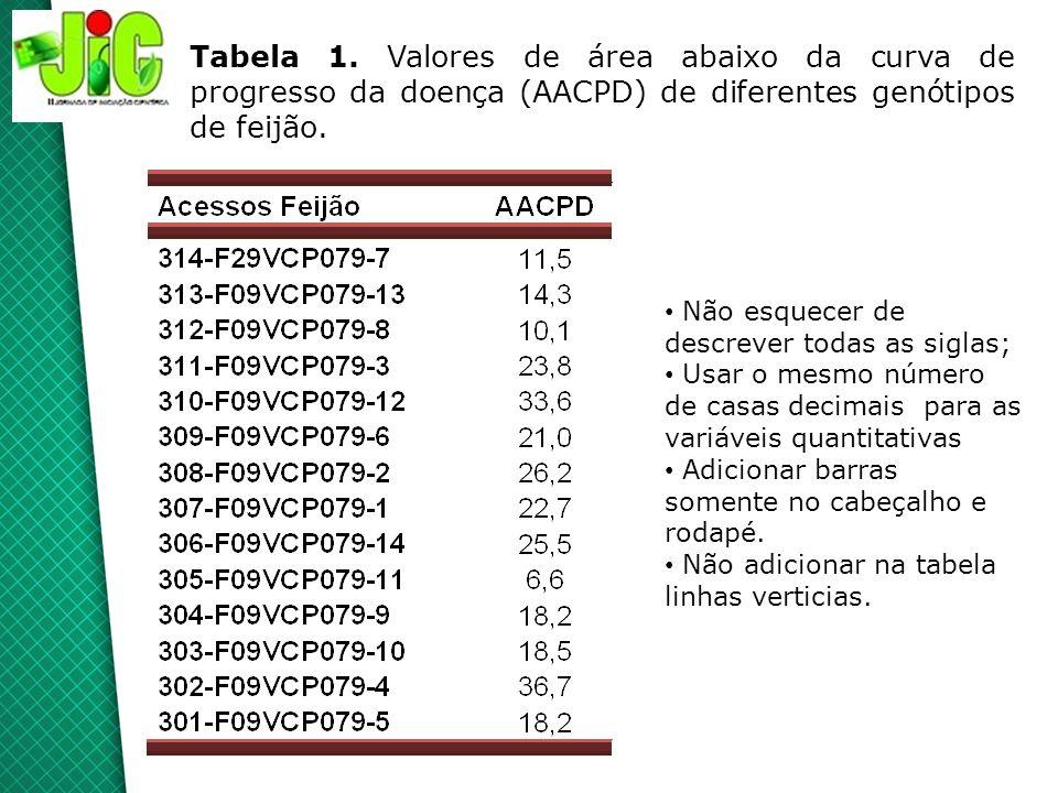 Tabela 1. Valores de área abaixo da curva de progresso da doença (AACPD) de diferentes genótipos de feijão. Não esquecer de descrever todas as siglas;