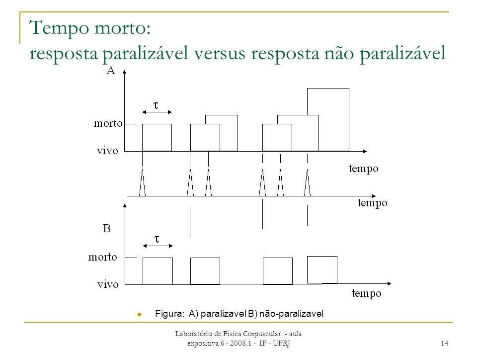 Laboratório de Física Corpuscular - aula expositiva 6 - 2008.1 - IF - UFRJ 14 Tempo morto: resposta paralizável versus resposta não paralizável Figura: A) paralizavel B) não-paralizavel