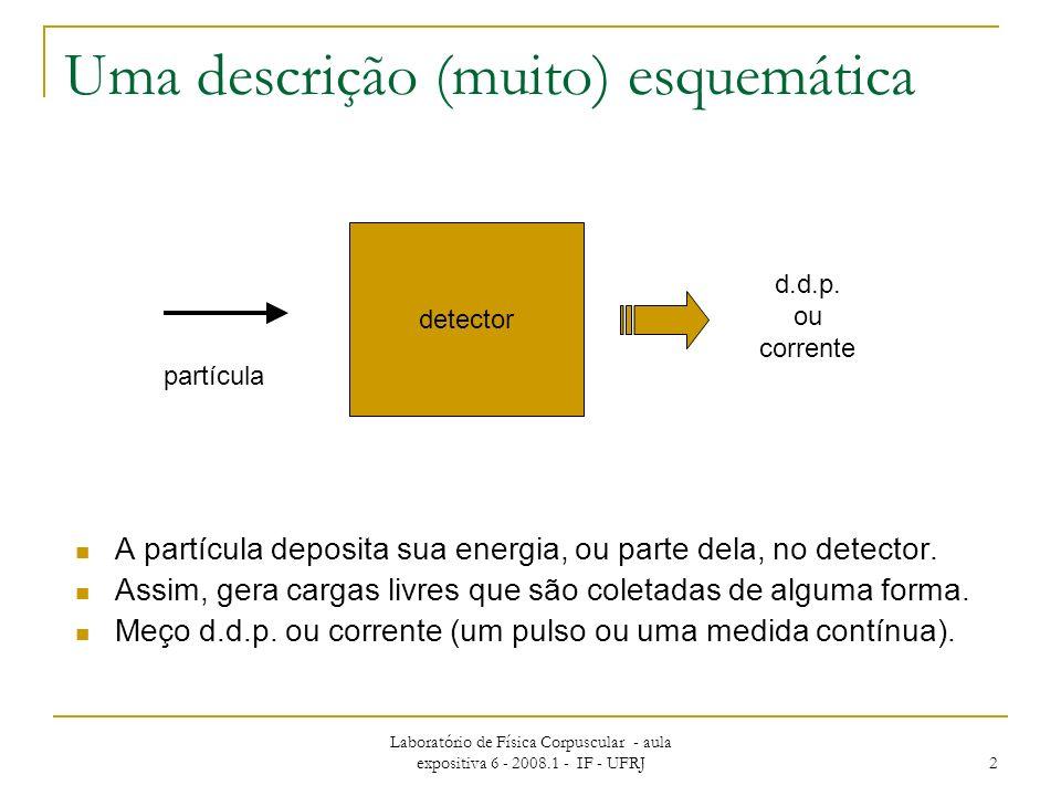 Laboratório de Física Corpuscular - aula expositiva 6 - 2008.1 - IF - UFRJ 13 Tempo morto Para todos os detectores há tempo mínimo nescesário entre a detecção de dois eventos de modo a que sejam detectados como dois pulsos separados.