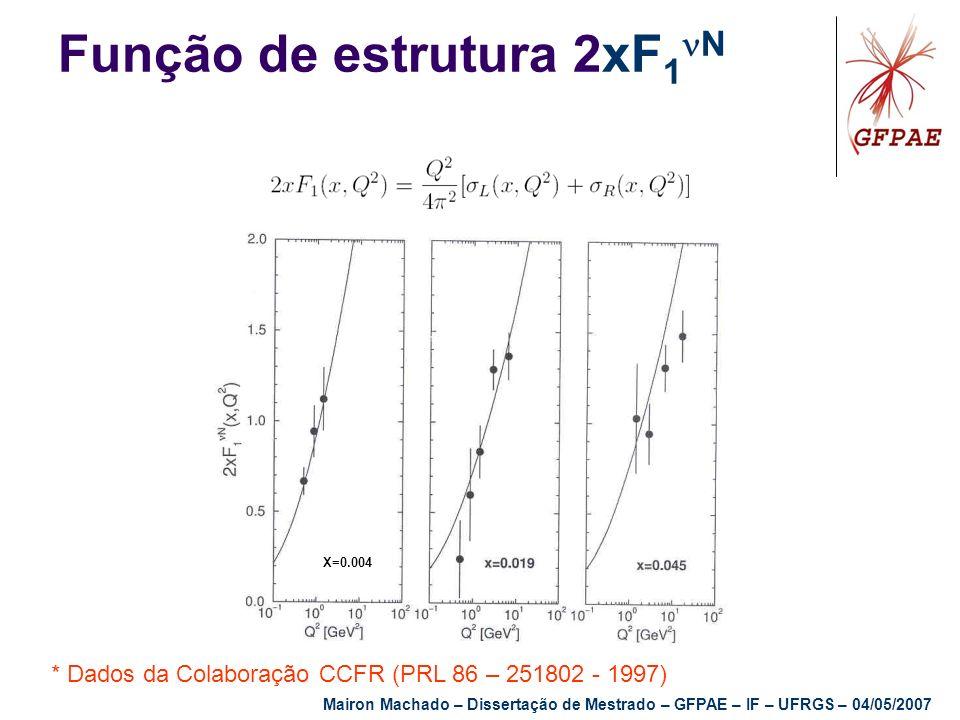 Função de estrutura 2xF 1 N * Dados da Colaboração CCFR (PRL 86 – 251802 - 1997) X=0.004 Mairon Machado – Dissertação de Mestrado – GFPAE – IF – UFRGS