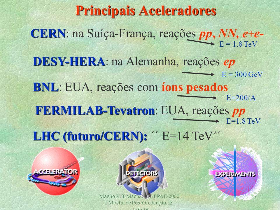 Magno V. T Machado, GFPAE/2002. I Mostra de Pós-Graduação, IF- UFRGS. 12 Como estudamos os quarks ? Física dos Aceleradores !!! Alvo Fixo Colisionador