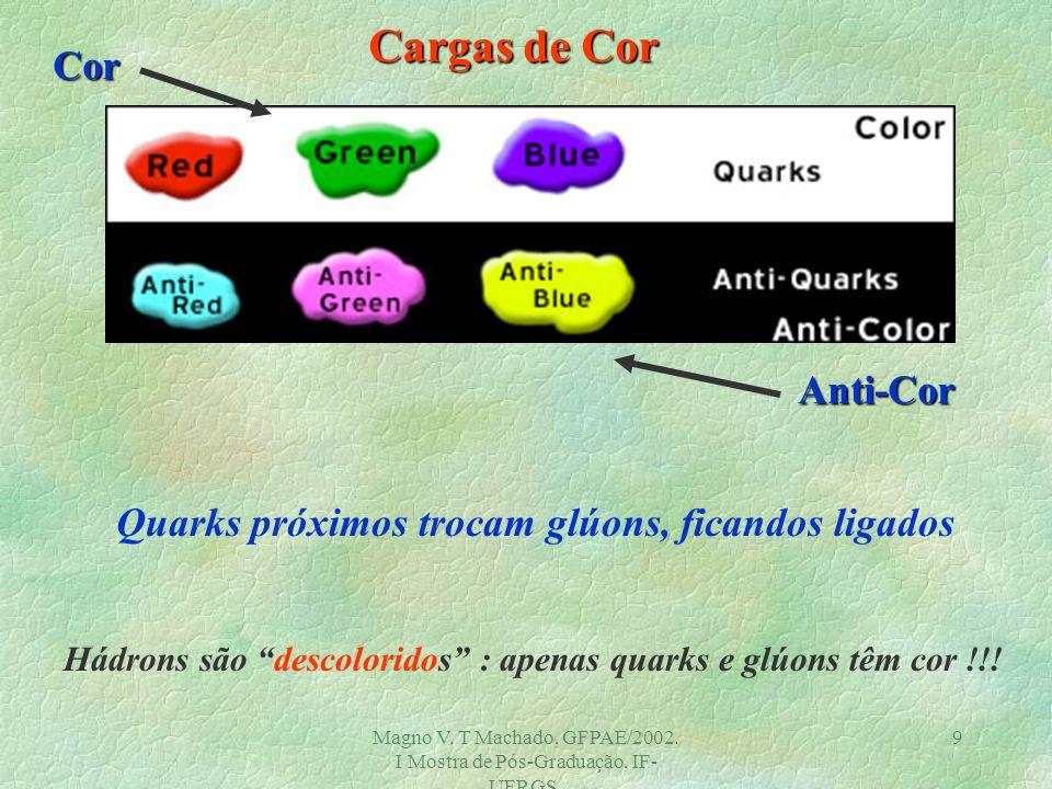 Magno V. T Machado, GFPAE/2002. I Mostra de Pós-Graduação, IF- UFRGS. 8 Quarks formam Hádrons: Mésons Mésons : quark-antiquark Bárions Bárions : 3 qua