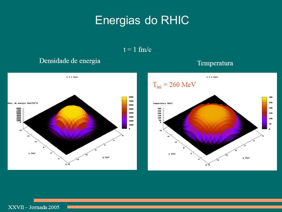 XXVII – Jornada 2005 Densidade de energia Temperatura t = 1 fm/c T ini = 260 MeV Energias do RHIC