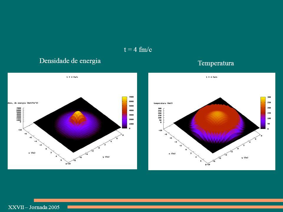 XXVII – Jornada 2005 Densidade de energia Temperatura t = 4 fm/c