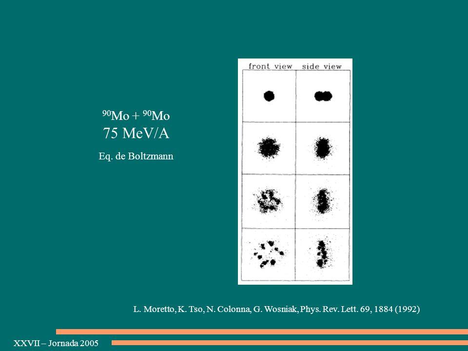 XXVII – Jornada 2005 L. Moretto, K. Tso, N. Colonna, G. Wosniak, Phys. Rev. Lett. 69, 1884 (1992) 90 Mo + 90 Mo 75 MeV/A Eq. de Boltzmann