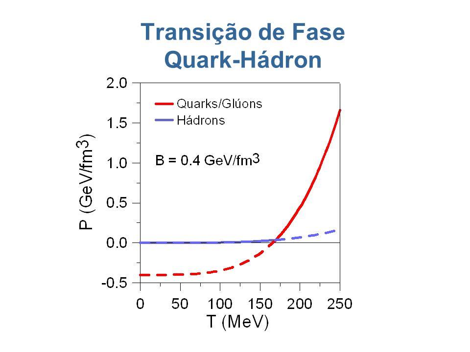 Transição de Fase Quark-Hádron