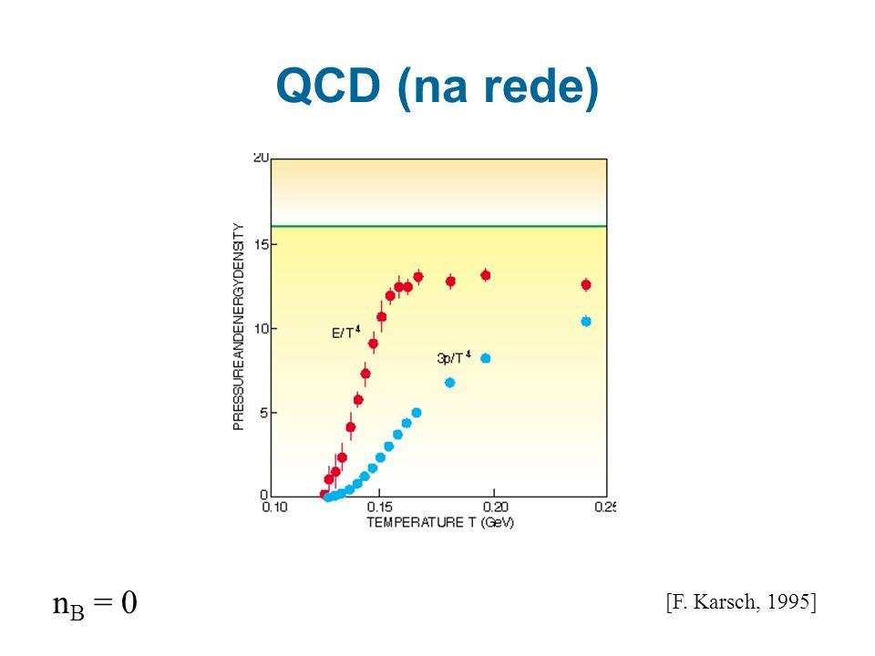 [F. Karsch, 1995] n B = 0 QCD (na rede)