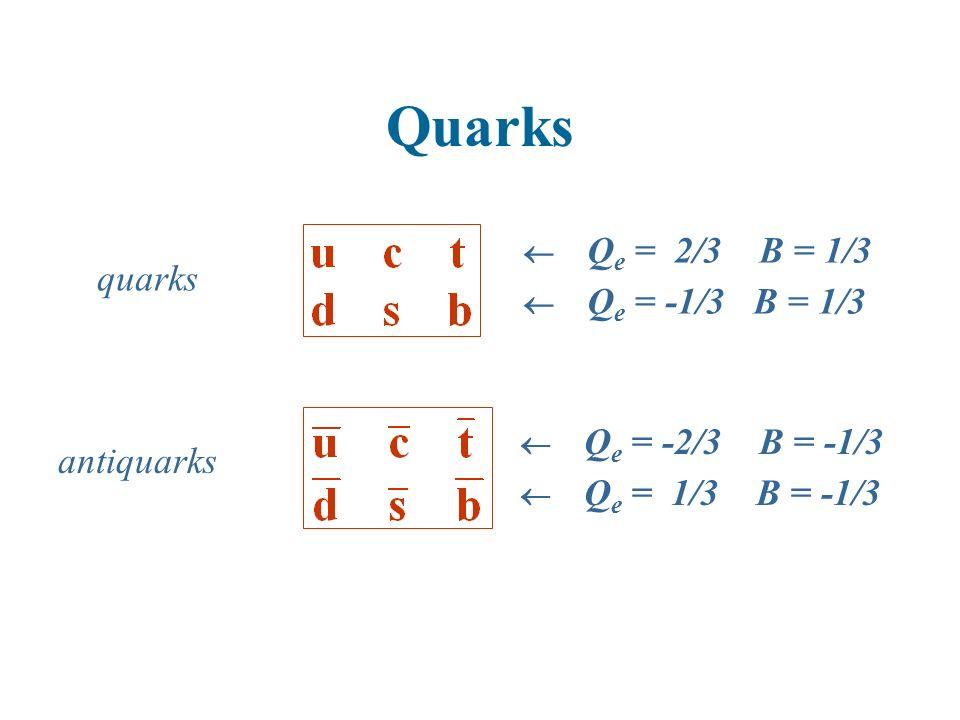 Quarks Q e = 2/3 B = 1/3 Q e = -1/3 B = 1/3 Q e = -2/3 B = -1/3 Q e = 1/3 B = -1/3 quarks antiquarks