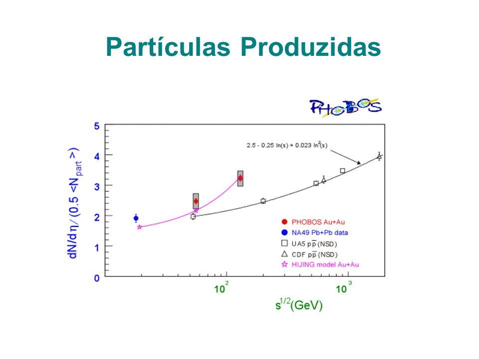 Partículas Produzidas