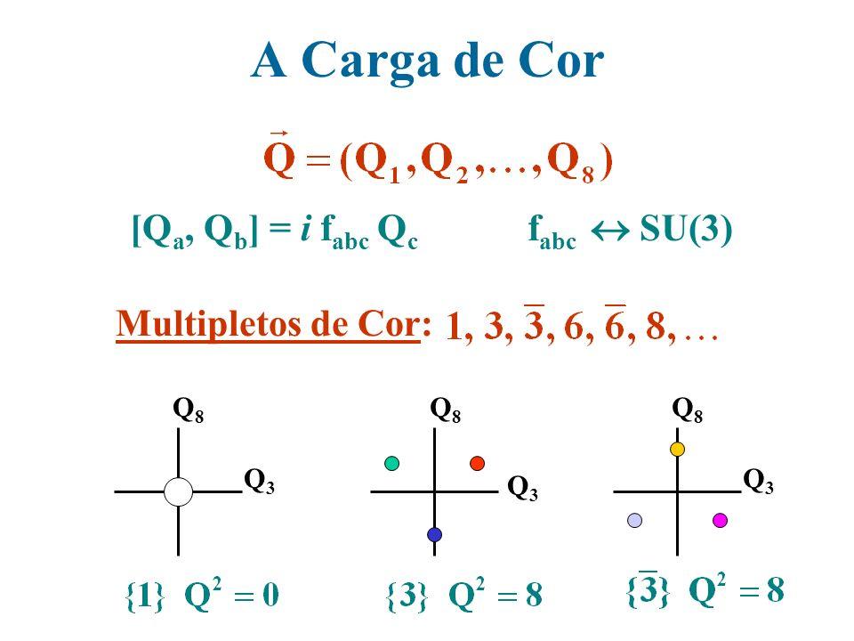 A Carga de Cor f abc SU(3) [Q a, Q b ] = i f abc Q c Multipletos de Cor: Q8Q8 Q3Q3 Q3Q3 Q8Q8 Q8Q8 Q3Q3