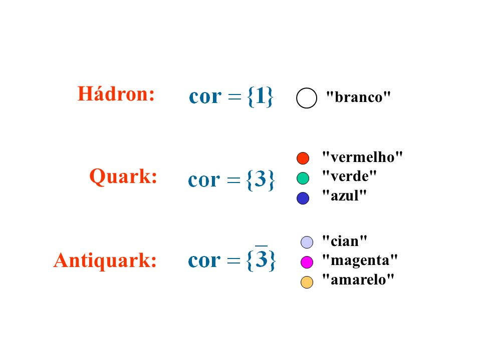 Hádron: Quark: Antiquark: