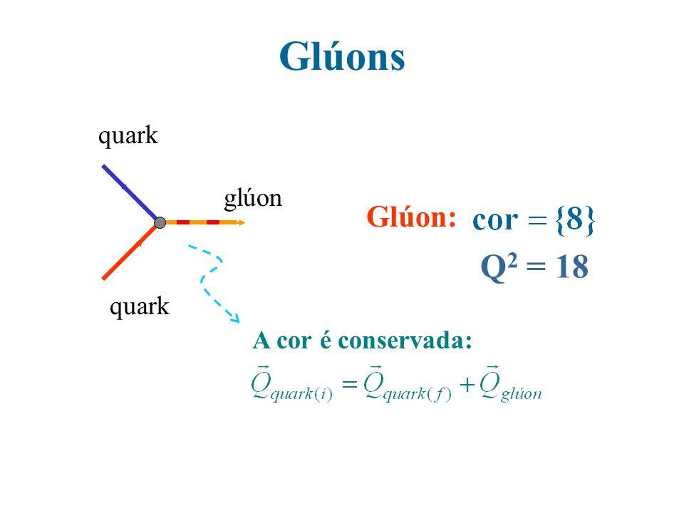 Glúons quark glúon Glúon: A cor é conservada: Q 2 = 18