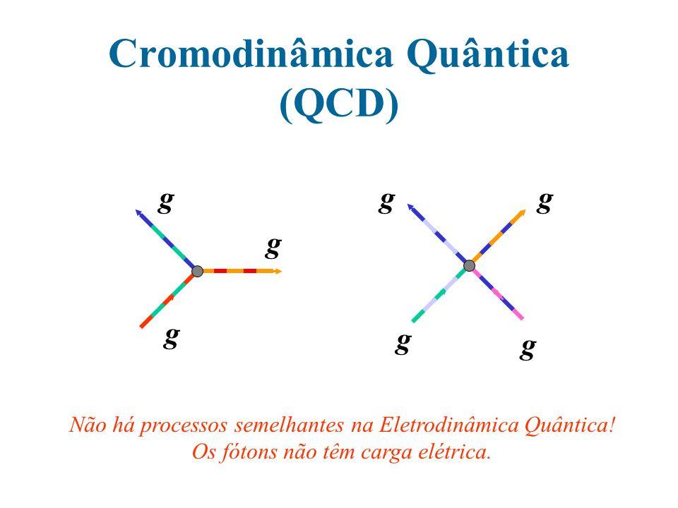 Cromodinâmica Quântica (QCD) g g g g g gg Não há processos semelhantes na Eletrodinâmica Quântica! Os fótons não têm carga elétrica.