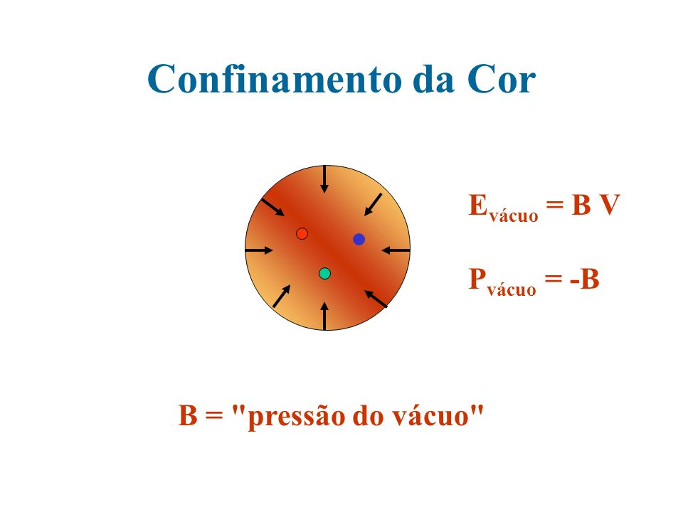 Confinamento da Cor E vácuo = B V P vácuo = -B B =