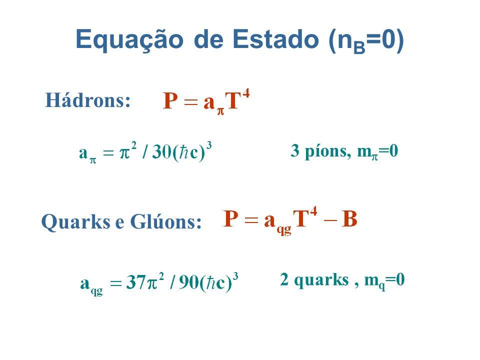Equação de Estado (n B =0) Hádrons: Quarks e Glúons: 3 píons, m =0 2 quarks, m q =0