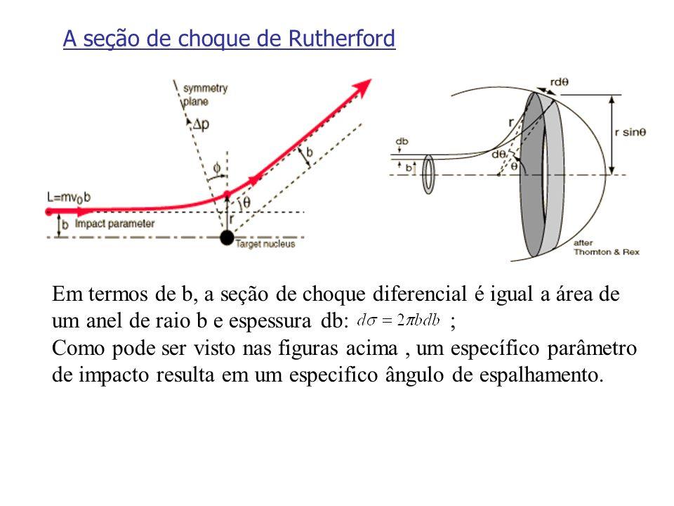A seção de choque de Rutherford Em termos de b, a seção de choque diferencial é igual a área de um anel de raio b e espessura db: ; Como pode ser vist