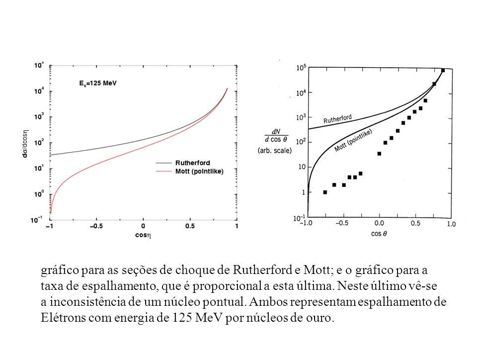 gráfico para as seções de choque de Rutherford e Mott; e o gráfico para a taxa de espalhamento, que é proporcional a esta última. Neste último vê-se a