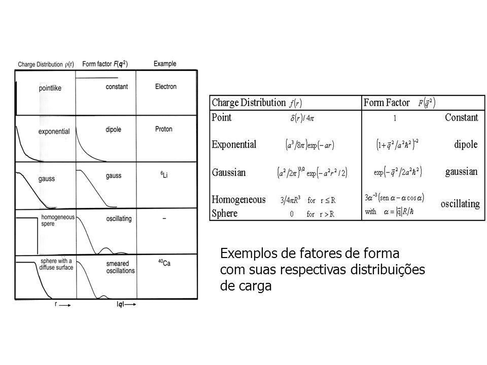 Exemplos de fatores de forma com suas respectivas distribuições de carga