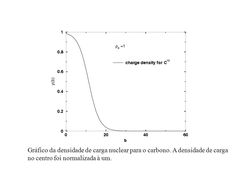 Gráfico da densidade de carga nuclear para o carbono. A densidade de carga no centro foi normalizada à um.
