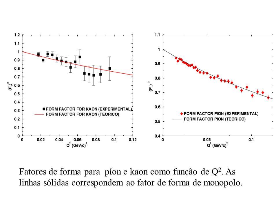 Fatores de forma para píon e kaon como função de Q 2. As linhas sólidas correspondem ao fator de forma de monopolo.
