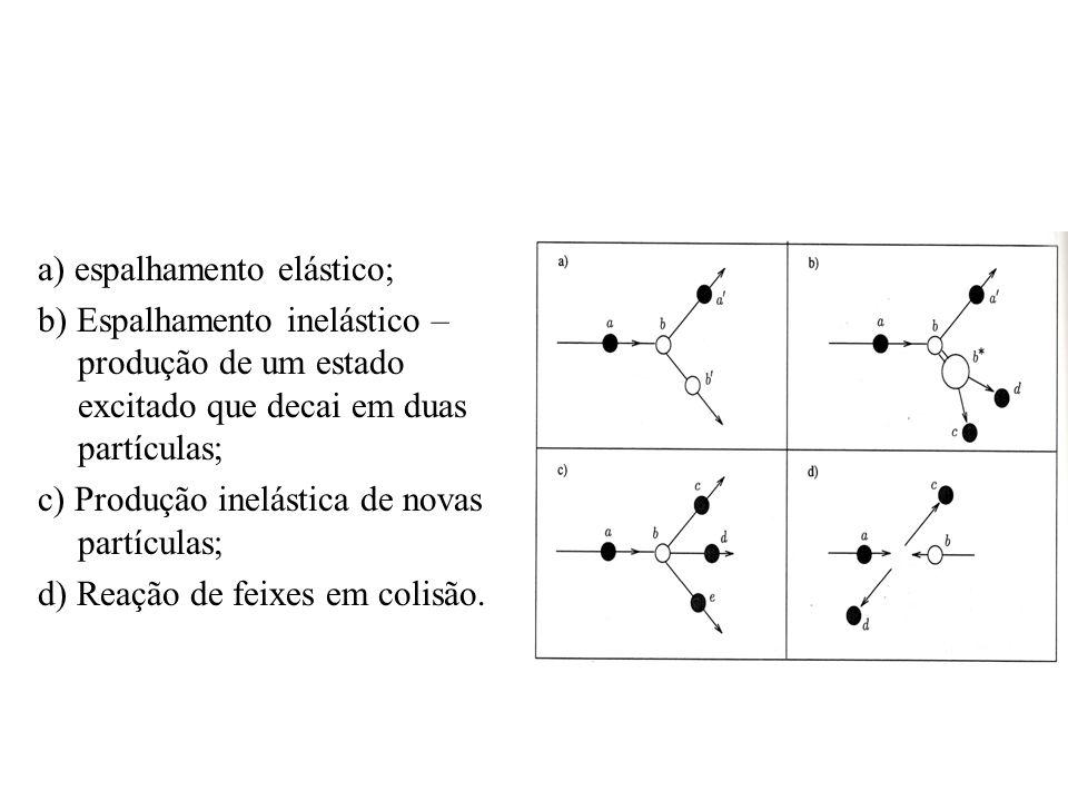 a) espalhamento elástico; b) Espalhamento inelástico – produção de um estado excitado que decai em duas partículas; c) Produção inelástica de novas pa