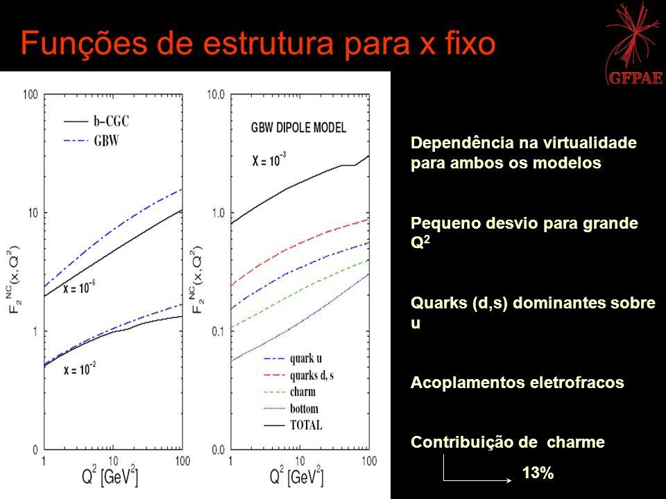 Funções de estrutura para x fixo Dependência na virtualidade para ambos os modelos Pequeno desvio para grande Q 2 Quarks (d,s) dominantes sobre u Acop