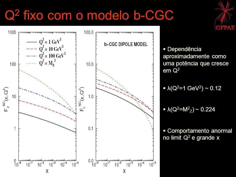 Q 2 fixo com o modelo b-CGC Dependência aproximadamente como uma potência que cresce em Q 2 λ(Q 2 =1 GeV 2 ) ~ 0.12 λ(Q 2 =M 2 Z ) ~ 0.224 Comportamen