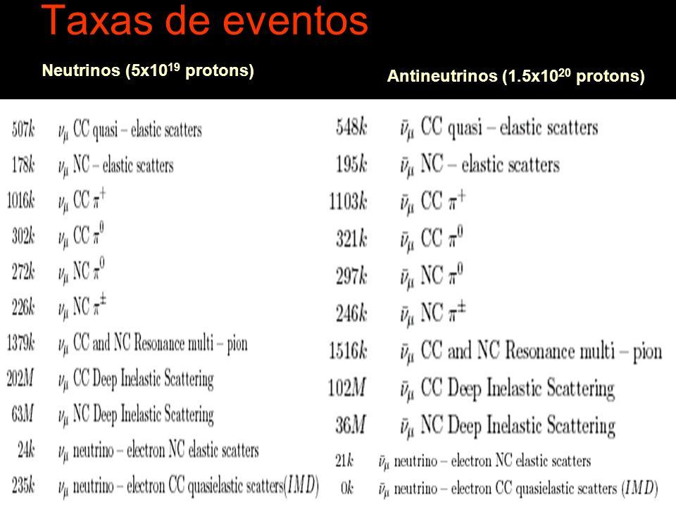 Taxas de eventos Neutrinos (5x10 19 protons) Antineutrinos (1.5x10 20 protons)