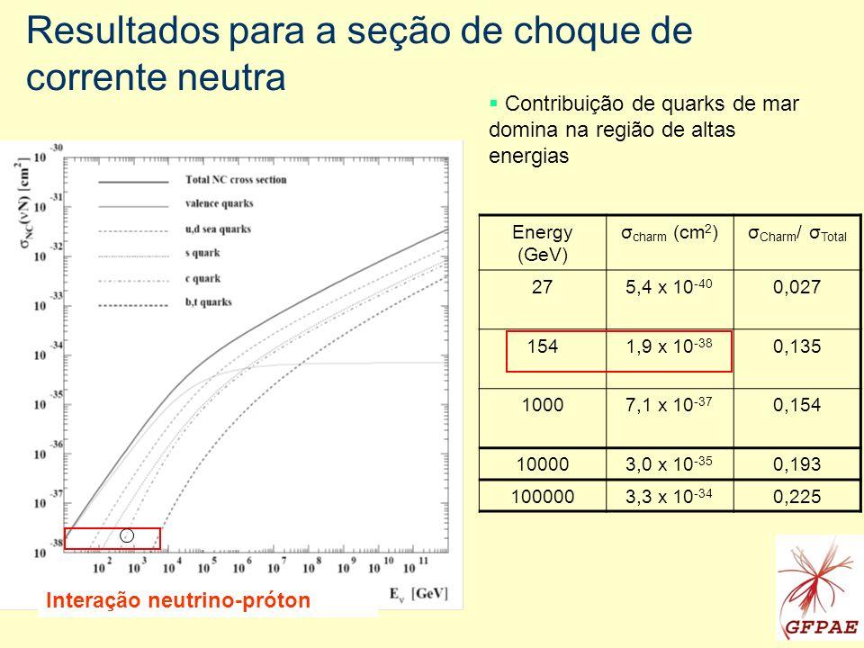 Resultados para a seção de choque de corrente neutra Energy (GeV) σ charm (cm 2 )σ Charm / σ Total 275,4 x 10 -40 0,027 1541,9 x 10 -38 0,135 10007,1