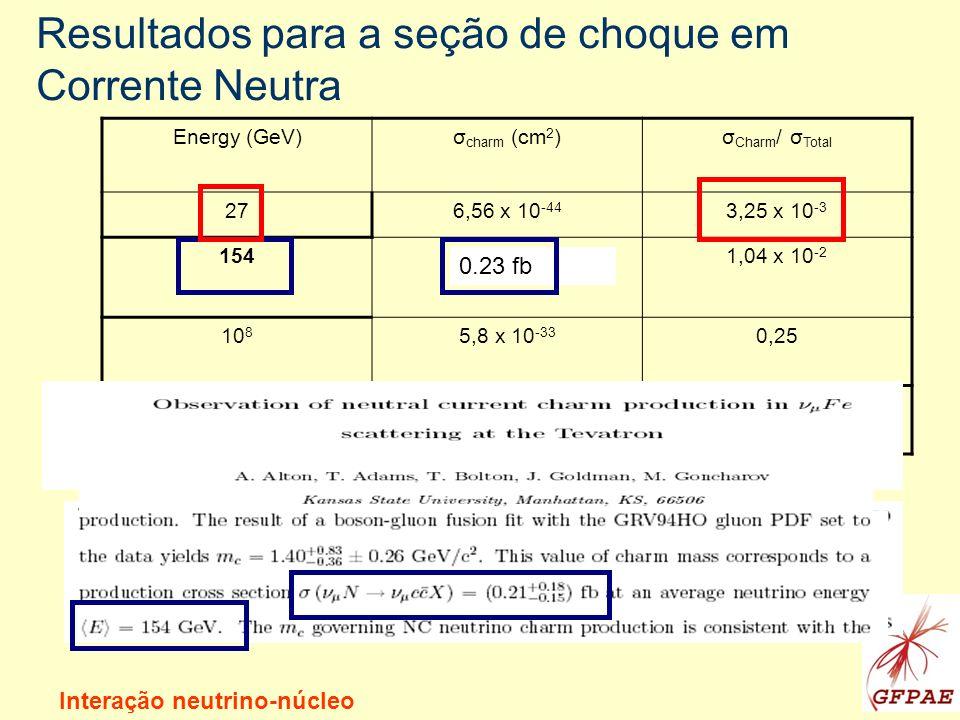 Resultados para a seção de choque em Corrente Neutra Energy (GeV)σ charm (cm 2 )σ Charm / σ Total 276,56 x 10 -44 3,25 x 10 -3 1542,33 x 10 -42 1,04 x