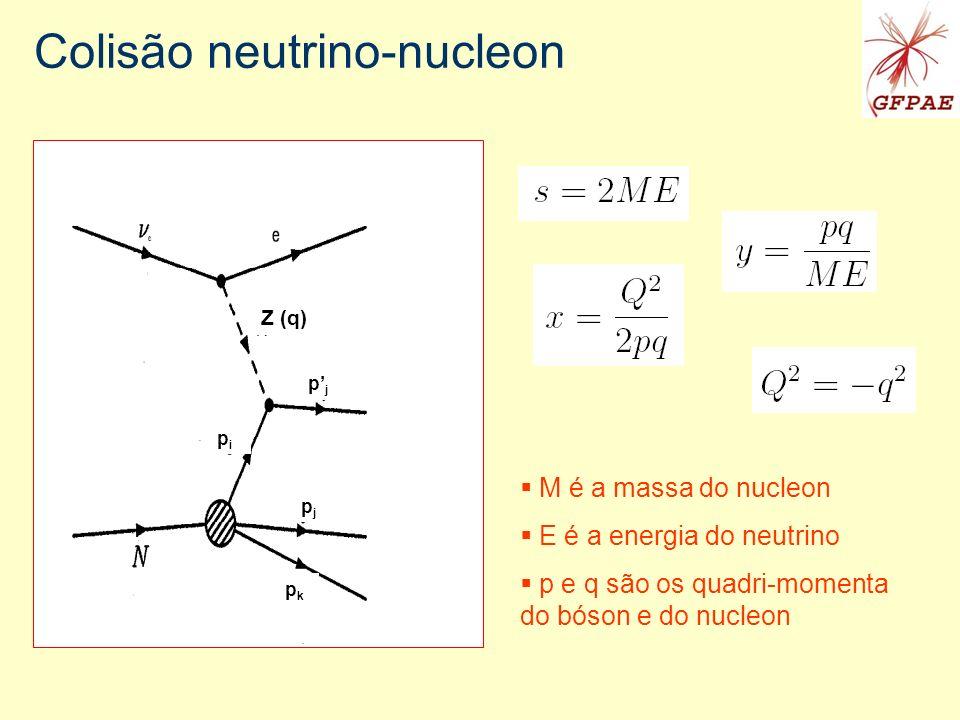 Colisão neutrino-nucleon M é a massa do nucleon E é a energia do neutrino p e q são os quadri-momenta do bóson e do nucleon Z (q) pipi pjpj pjpj pkpk
