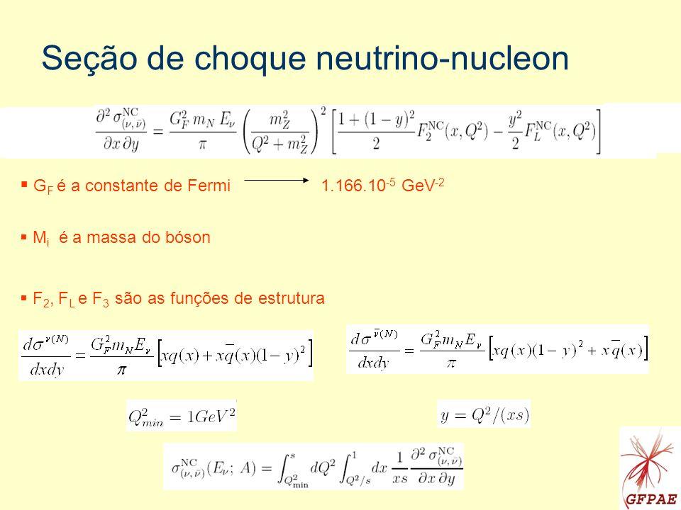Dipolos s são as funções de onda dos bósons z é a fração de momentum do quark e (1-z) é the momentum fraction of the antiquark 1 and 2 are the helicity of the quarks (1/2 or -1/2) r is the transversal size of the dipole dip is parametrized and fitted to the experiment.