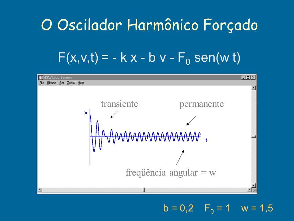 O Oscilador Harmônico Forçado b = 0,2 F 0 = 1 w = 1,5 F(x,v,t) = - k x - b v - F 0 sen(w t) transientepermanente freqüência angular = w