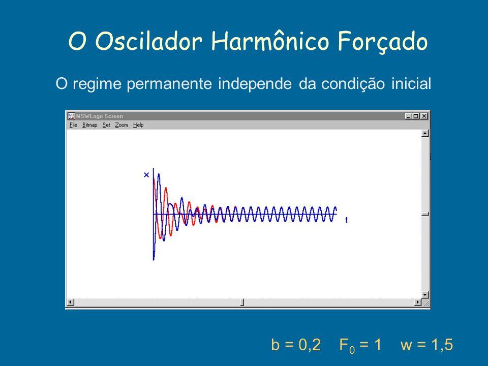 O Oscilador Harmônico Forçado b = 0,2 F 0 = 1 w = 1,5 O regime permanente independe da condição inicial