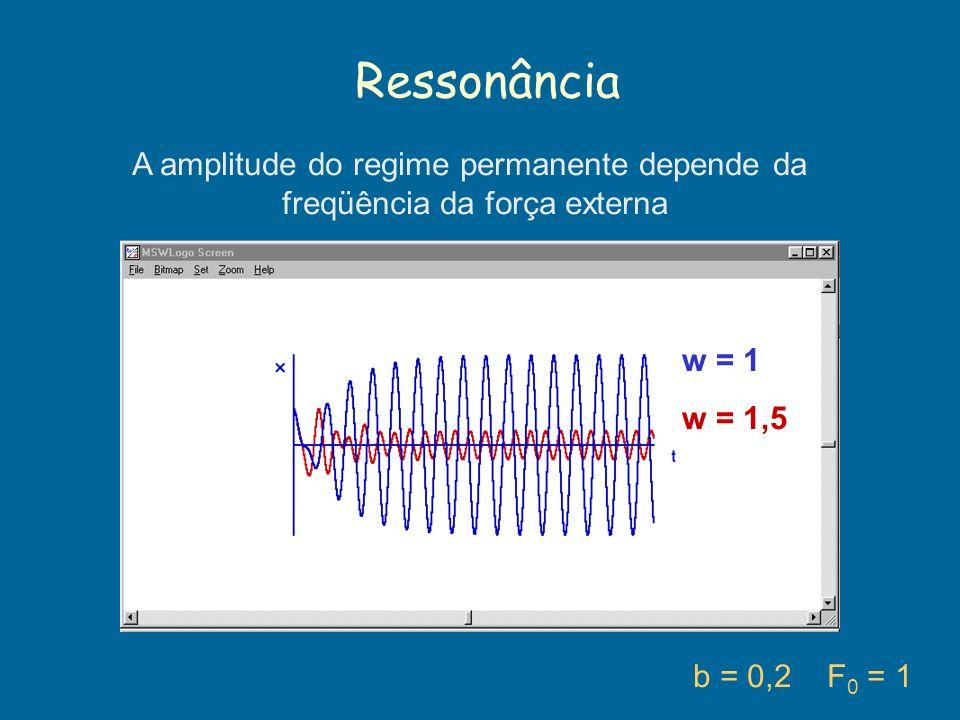 Ressonância b = 0,2 F 0 = 1 A amplitude do regime permanente depende da freqüência da força externa w = 1 w = 1,5
