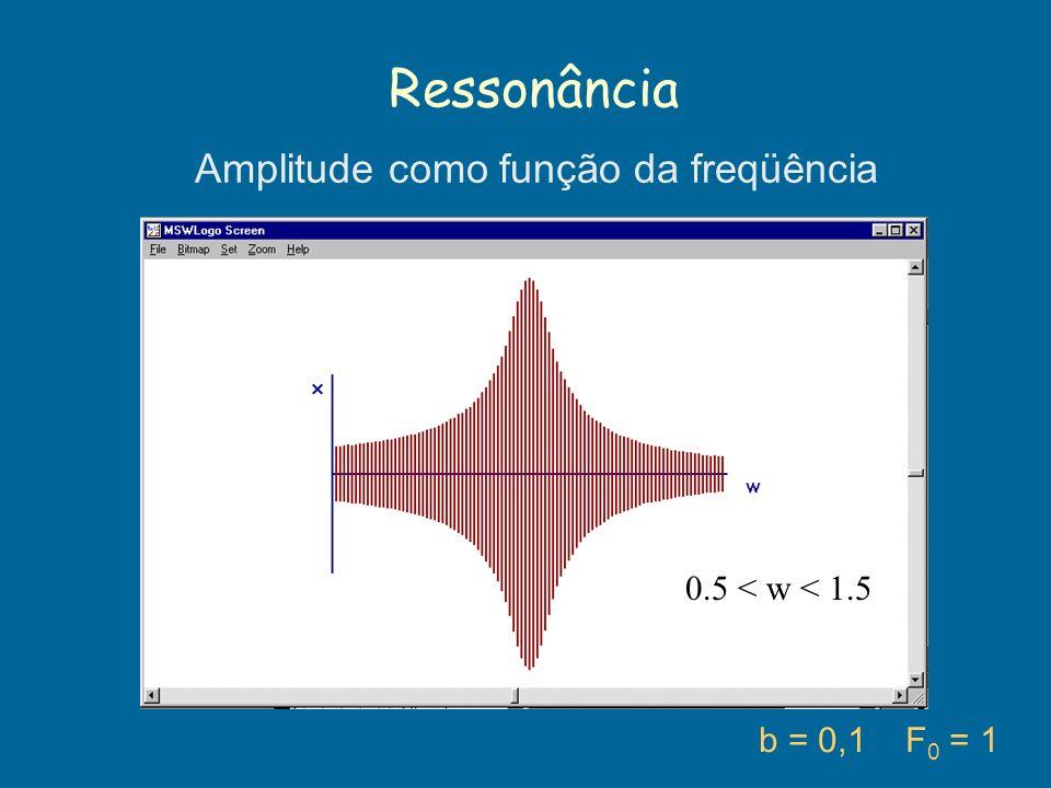 Ressonância b = 0,1 F 0 = 1 0.5 < w < 1.5 Amplitude como função da freqüência