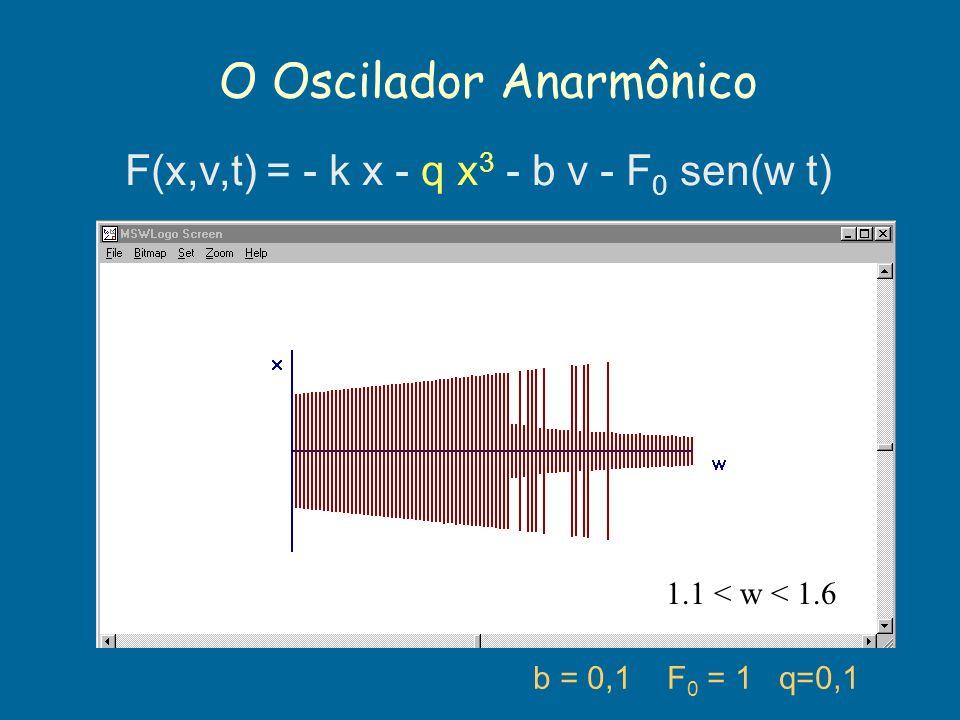 O Oscilador Anarmônico b = 0,1 F 0 = 1 q=0,1 F(x,v,t) = - k x - q x 3 - b v - F 0 sen(w t) 1.1 < w < 1.6