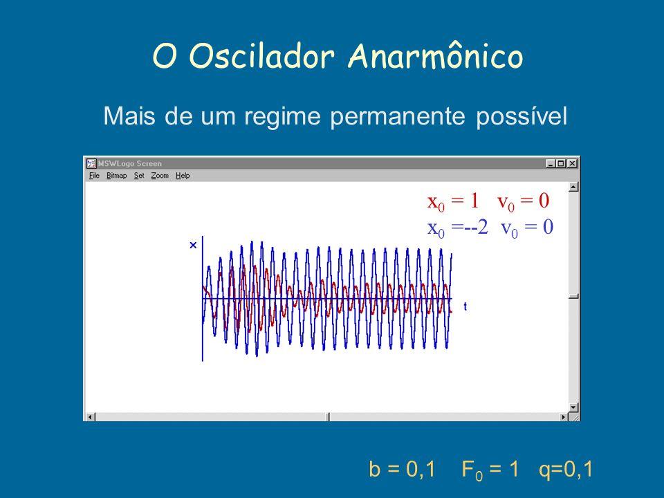O Oscilador Anarmônico b = 0,1 F 0 = 1 q=0,1 Mais de um regime permanente possível x 0 = 1 v 0 = 0 x 0 =--2 v 0 = 0