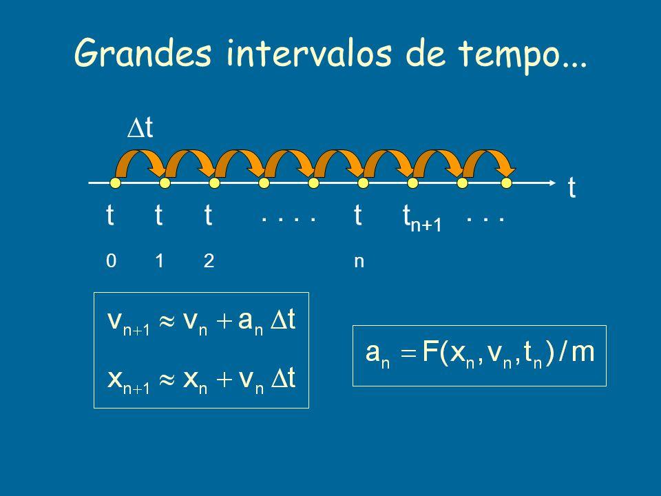 Grandes intervalos de tempo... t t t0t0 t1t1 t2t2 tntn t n+1.....