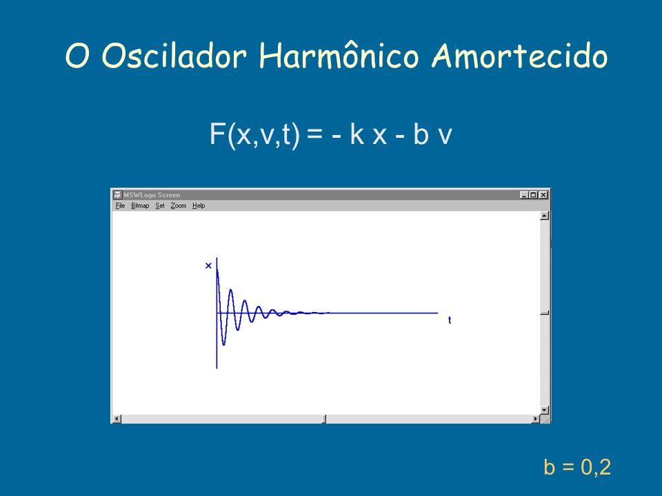 O Oscilador Harmônico Amortecido b = 0,2 F(x,v,t) = - k x - b v