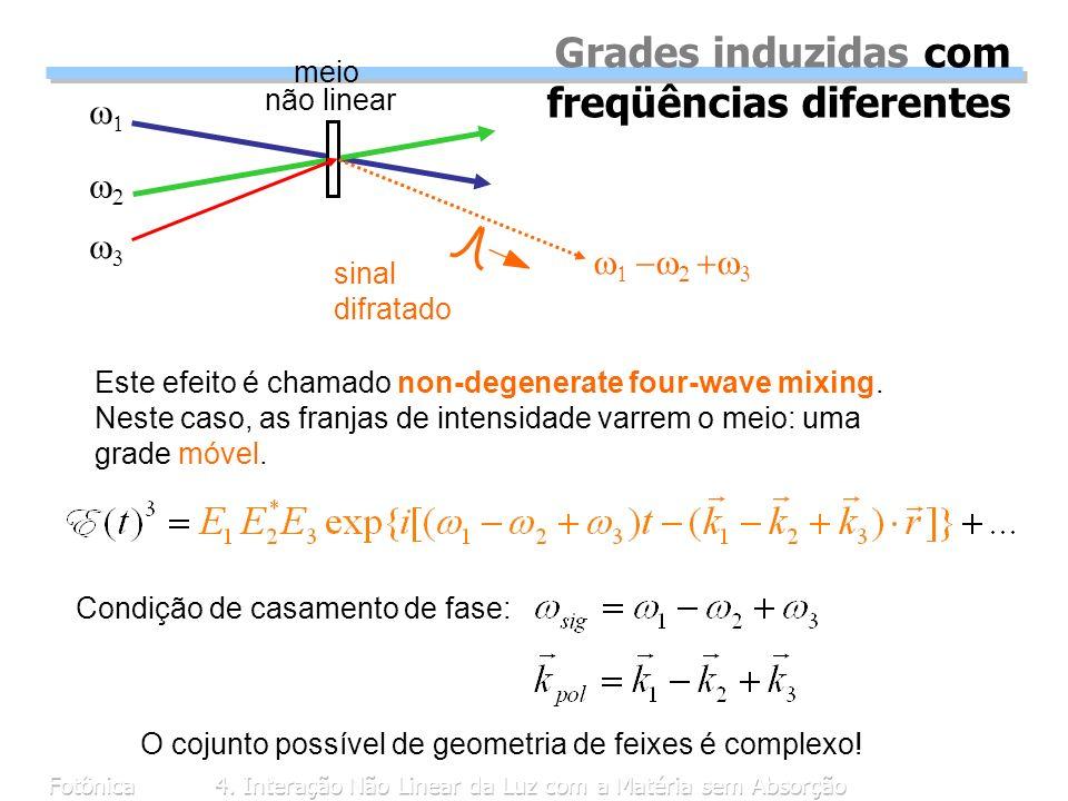 Fotônica4. Interação Não Linear da Luz com a Matéria sem Absorção Grades induzidas com freqüências diferentes meio não linear sinal difratado Condição