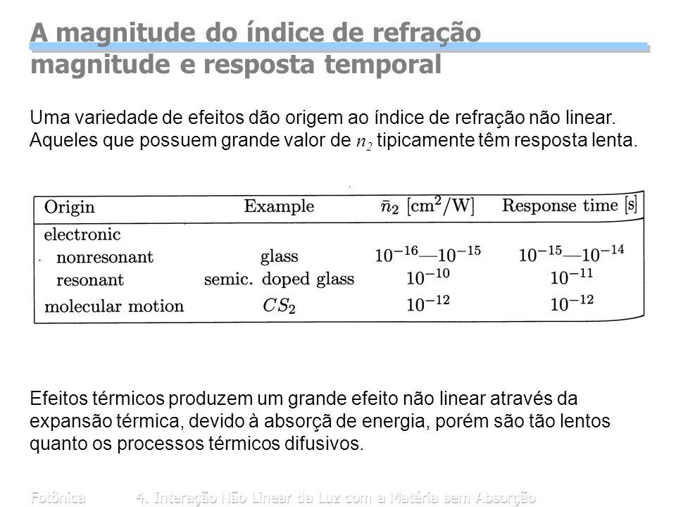 Fotônica4. Interação Não Linear da Luz com a Matéria sem Absorção A magnitude do índice de refração magnitude e resposta temporal Uma variedade de efe