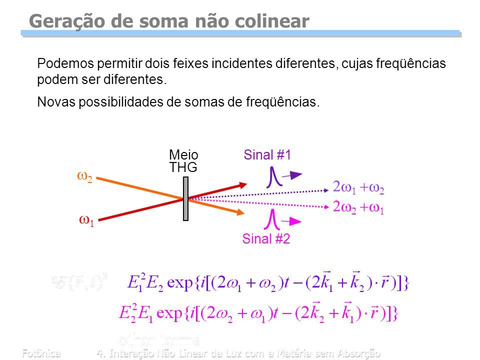 Fotônica4. Interação Não Linear da Luz com a Matéria sem Absorção Geração de soma não colinear Podemos permitir dois feixes incidentes diferentes, cuj