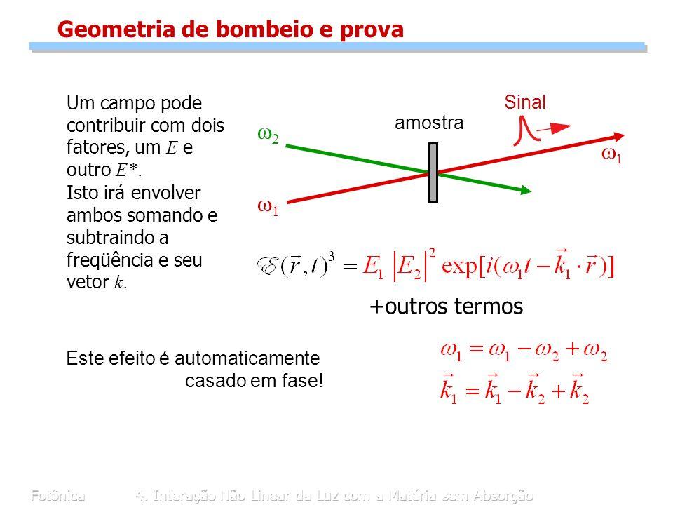 Fotônica4. Interação Não Linear da Luz com a Matéria sem Absorção amostra Sinal Geometria de bombeio e prova Um campo pode contribuir com dois fatores