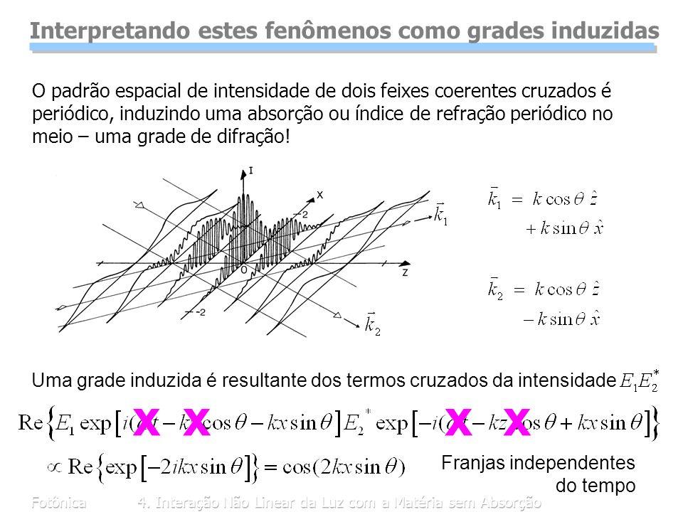 Fotônica4. Interação Não Linear da Luz com a Matéria sem Absorção x O padrão espacial de intensidade de dois feixes coerentes cruzados é periódico, in