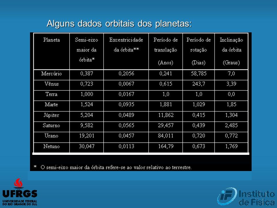 Alguns dados orbitais dos planetas: