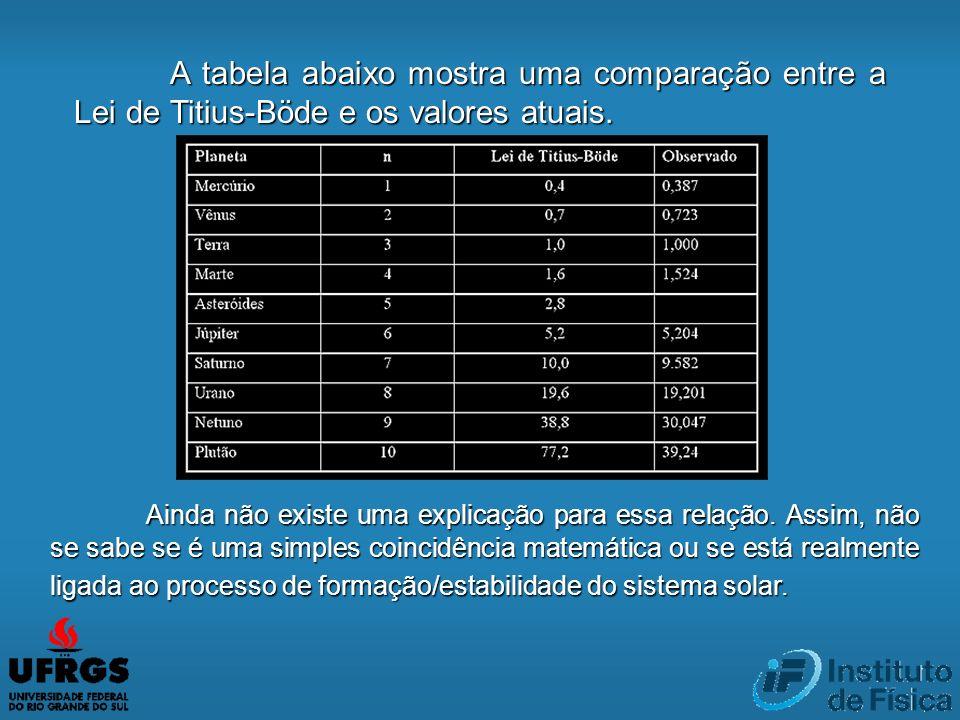 A tabela abaixo mostra uma comparação entre a Lei de Titius-Böde e os valores atuais. Ainda não existe uma explicação para essa relação. Assim, não se