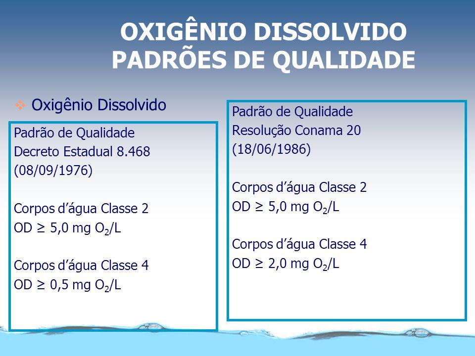 OXIGÊNIO DISSOLVIDO Oxigênio Dissolvido Importância Sanitária: Manutenção e proteção da vida aquática Operação de sistemas biológicos aeróbios