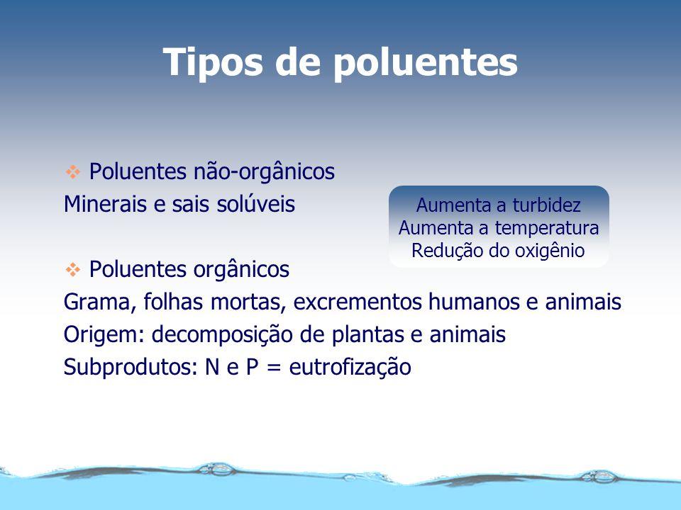 Qualidade da água disponível As principais formas de poluição que afetam as nossas reservas de água são: Reservas de água Poluição BiológicaSedimentar